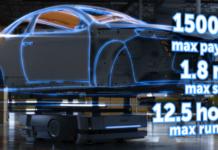 wartośćrynku robotów mobilnych